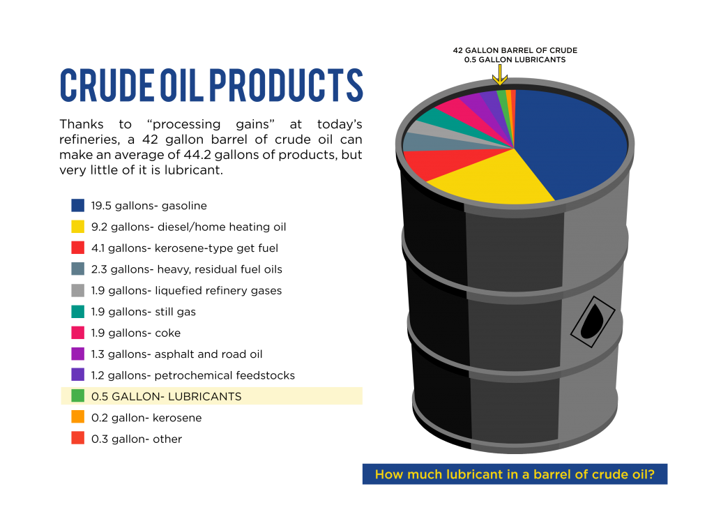 crude oil products