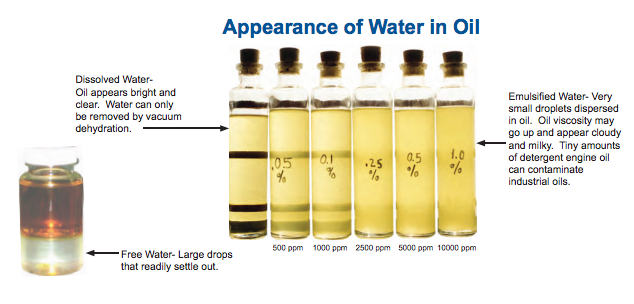 appearance of water oil