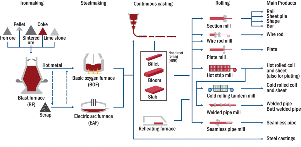 Rough schematic of the steelmaking process
