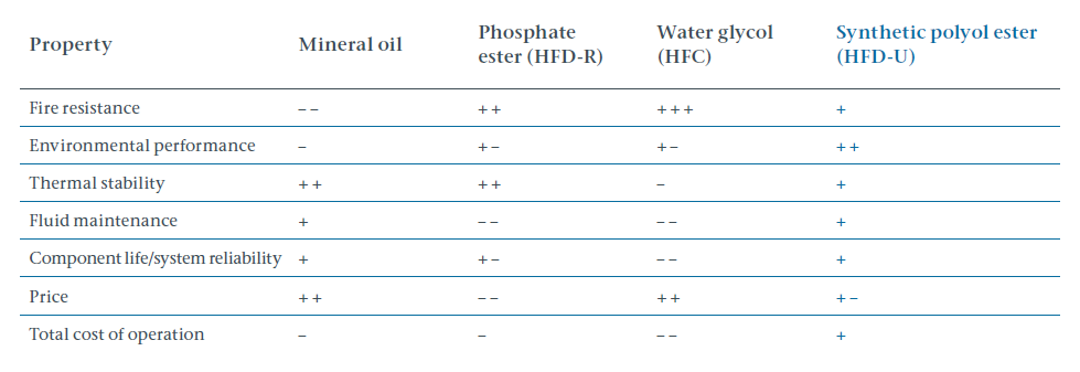 Hydraulic fluid comparison when used in fire hazardous situation