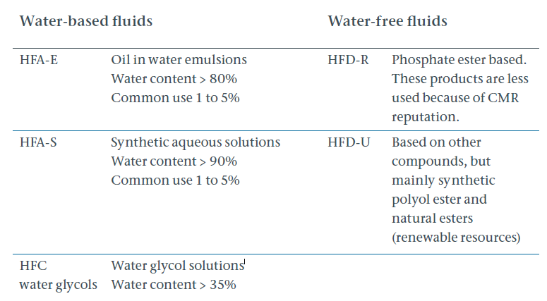 Types of fire-resistant hydraulic fluids