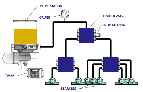 Centralized_Lubrication_System