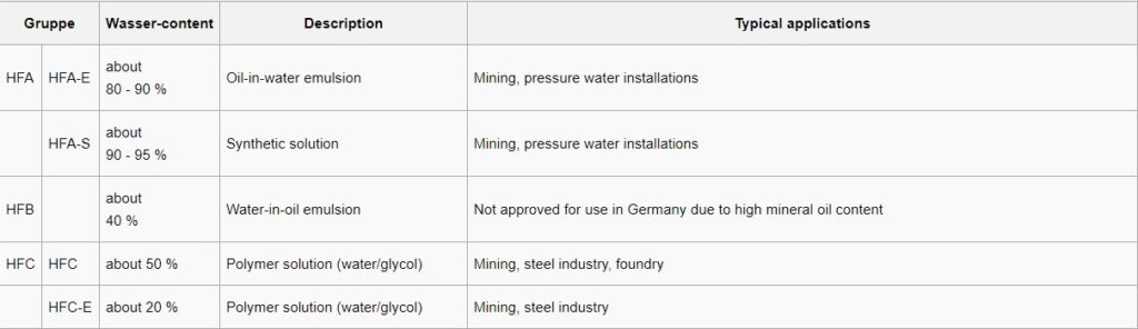 Classification of Hydrous FRHFs